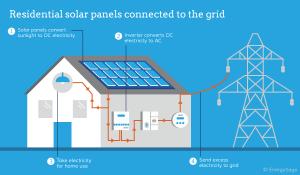 how residential solar panels work